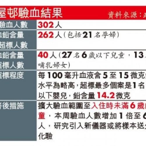 啟晴‧葵聯27童13哺乳婦含鉛高於正常
