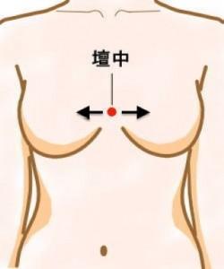 產後豐胸經絡及穴位按摩