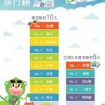 香港Family‧10大至愛旅遊點
