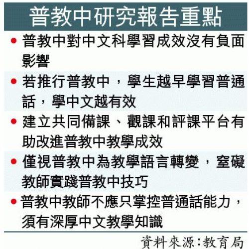 研究指普教中無助學中文